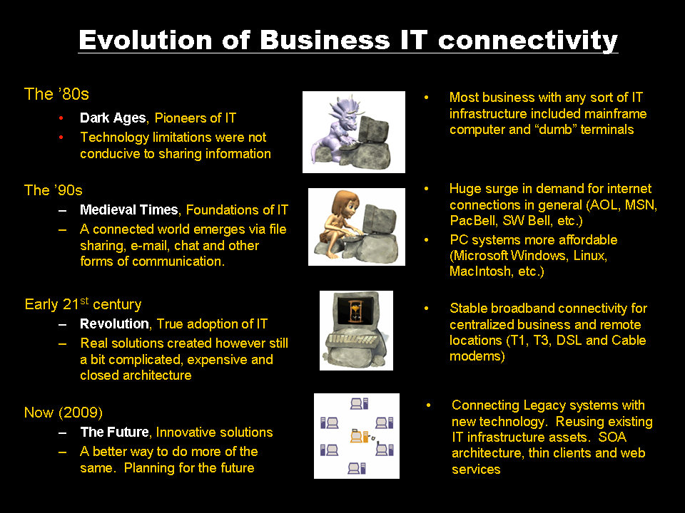 Evolution of Business IT connectivity
