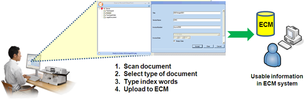 Document Capture from the user's perspective
