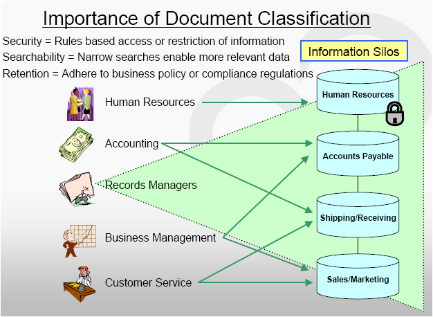 The logic of document capture