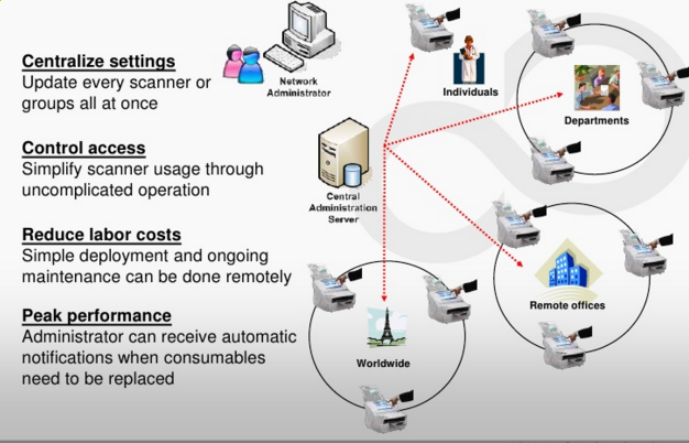 Easy setup with the Fujitsu ScanSnap fi-6010N network scanner