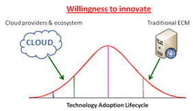 willingness-to-innovate